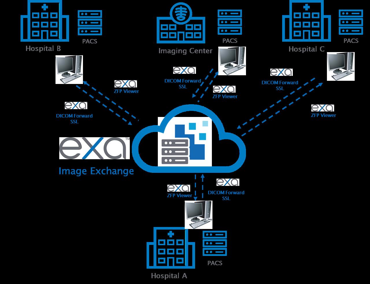Exa Image Exchange Sell Sheet